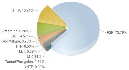 Verteilung Internet-Protokolle 2007